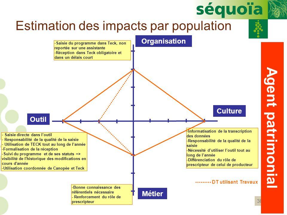 38 Estimation des impacts par population Agent patrimonial - Saisie directe dans loutil - Responsabilité de la qualité de la saisie - Utilisation de T