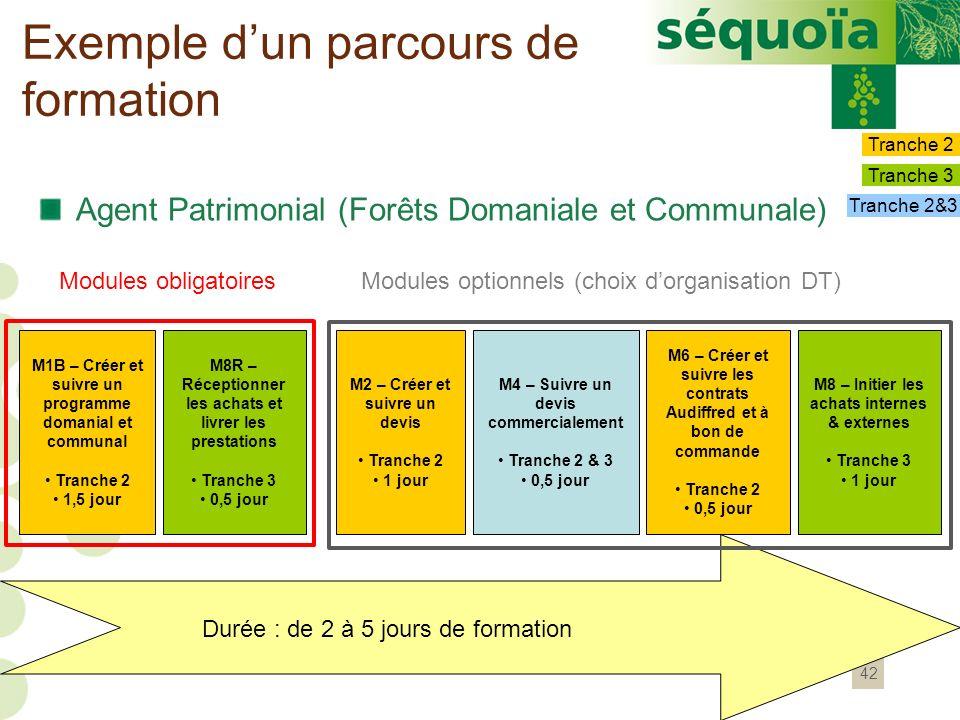 42 Exemple dun parcours de formation Agent Patrimonial (Forêts Domaniale et Communale) Modules obligatoiresModules optionnels (choix dorganisation DT)