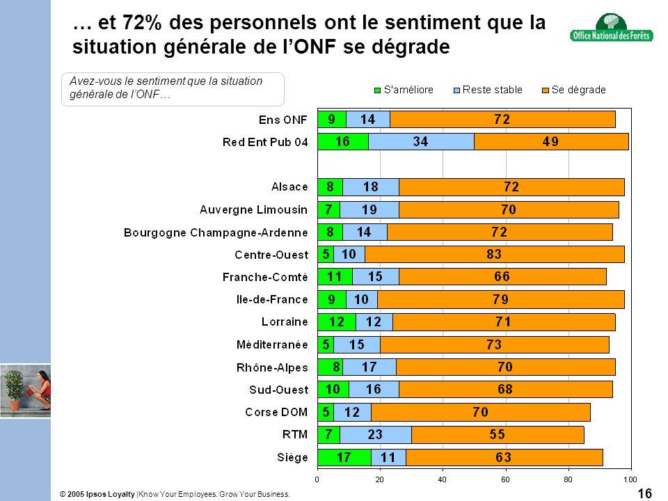 Know Your Employees. Grow Your Business.© 2005 Ipsos Loyalty | 16 … et 72% des personnels ont le sentiment que la situation générale de lONF se dégrad