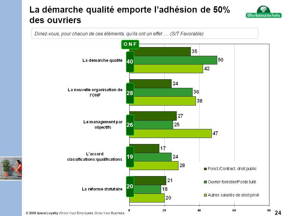 Know Your Employees. Grow Your Business.© 2005 Ipsos Loyalty | 24 La démarche qualité emporte ladhésion de 50% des ouvriers 28 26 19 20 O N F 40 Dirie