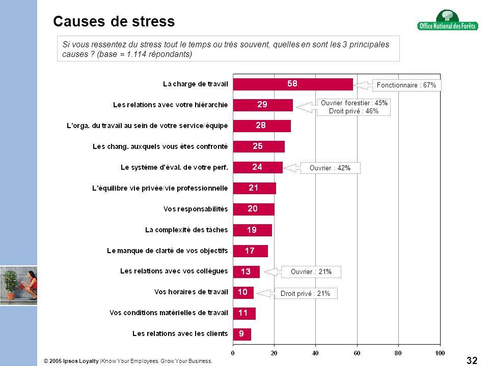 Know Your Employees. Grow Your Business.© 2005 Ipsos Loyalty | 32 Causes de stress Si vous ressentez du stress tout le temps ou très souvent, quelles