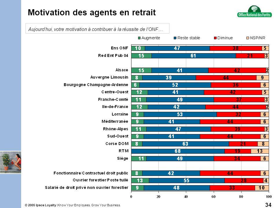 Know Your Employees. Grow Your Business.© 2005 Ipsos Loyalty | 34 Motivation des agents en retrait Aujourdhui, votre motivation à contribuer à la réus