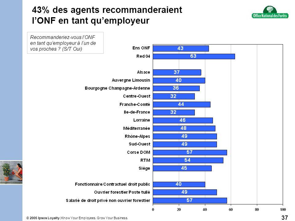 Know Your Employees. Grow Your Business.© 2005 Ipsos Loyalty | 37 43% des agents recommanderaient lONF en tant quemployeur Recommanderiez-vous lONF en