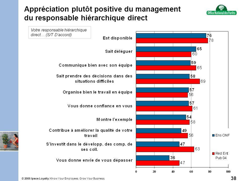 Know Your Employees. Grow Your Business.© 2005 Ipsos Loyalty | 38 Appréciation plutôt positive du management du responsable hiérarchique direct Votre