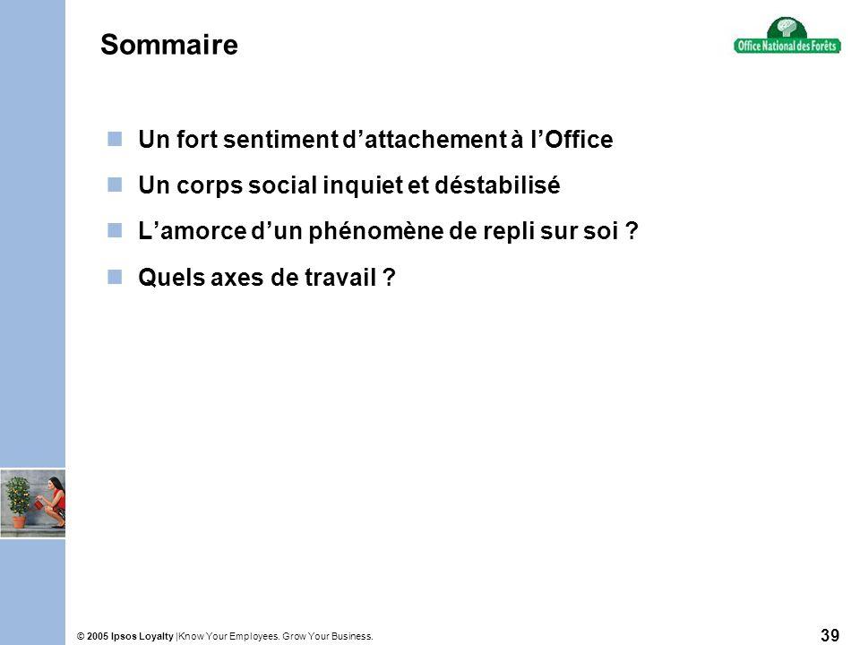 Know Your Employees. Grow Your Business.© 2005 Ipsos Loyalty | 39 Sommaire Un fort sentiment dattachement à lOffice Un corps social inquiet et déstabi