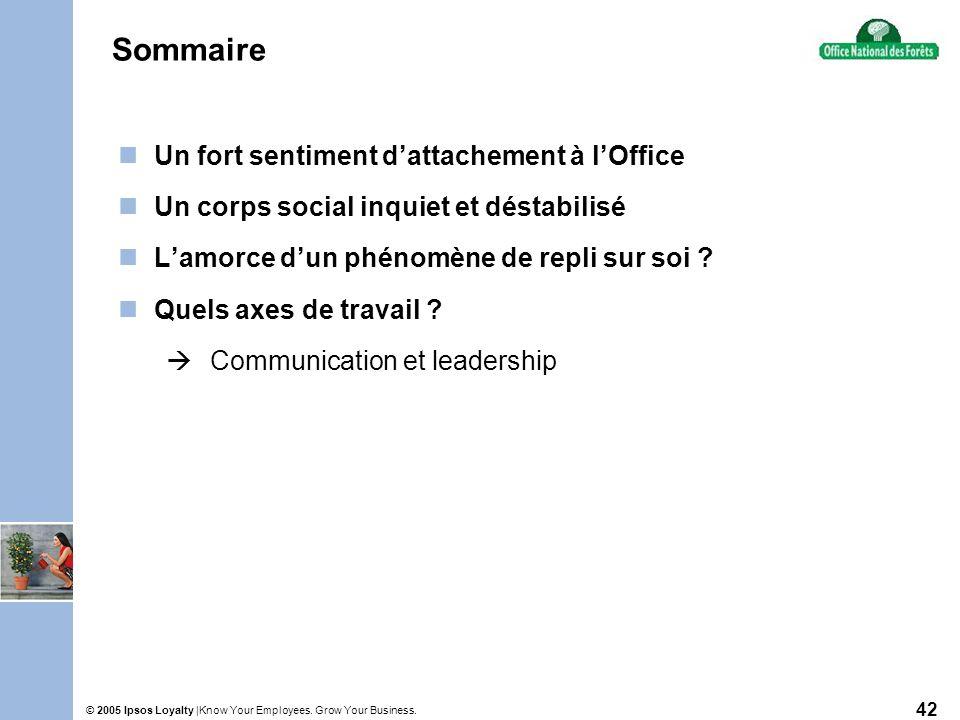 Know Your Employees. Grow Your Business.© 2005 Ipsos Loyalty | 42 Sommaire Un fort sentiment dattachement à lOffice Un corps social inquiet et déstabi