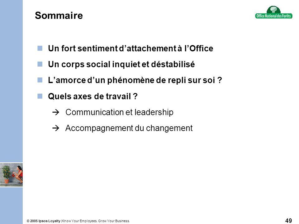 Know Your Employees. Grow Your Business.© 2005 Ipsos Loyalty | 49 Sommaire Un fort sentiment dattachement à lOffice Un corps social inquiet et déstabi