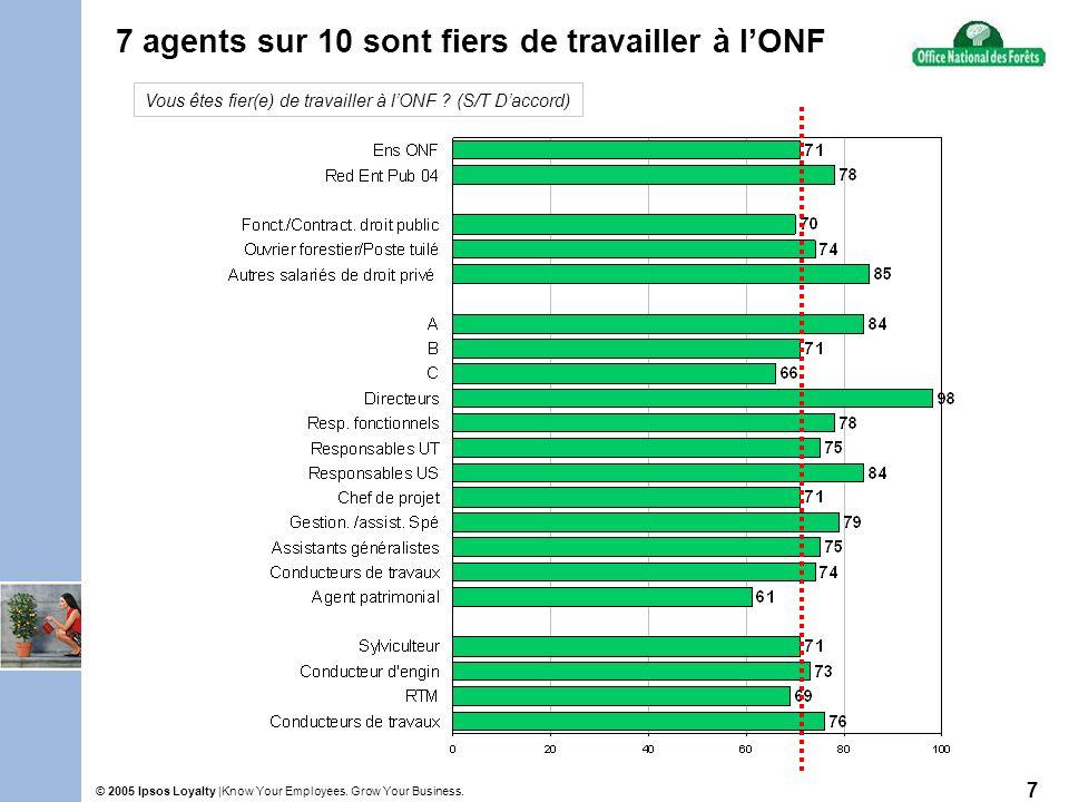 Know Your Employees. Grow Your Business.© 2005 Ipsos Loyalty | 7 7 agents sur 10 sont fiers de travailler à lONF Vous êtes fier(e) de travailler à lON
