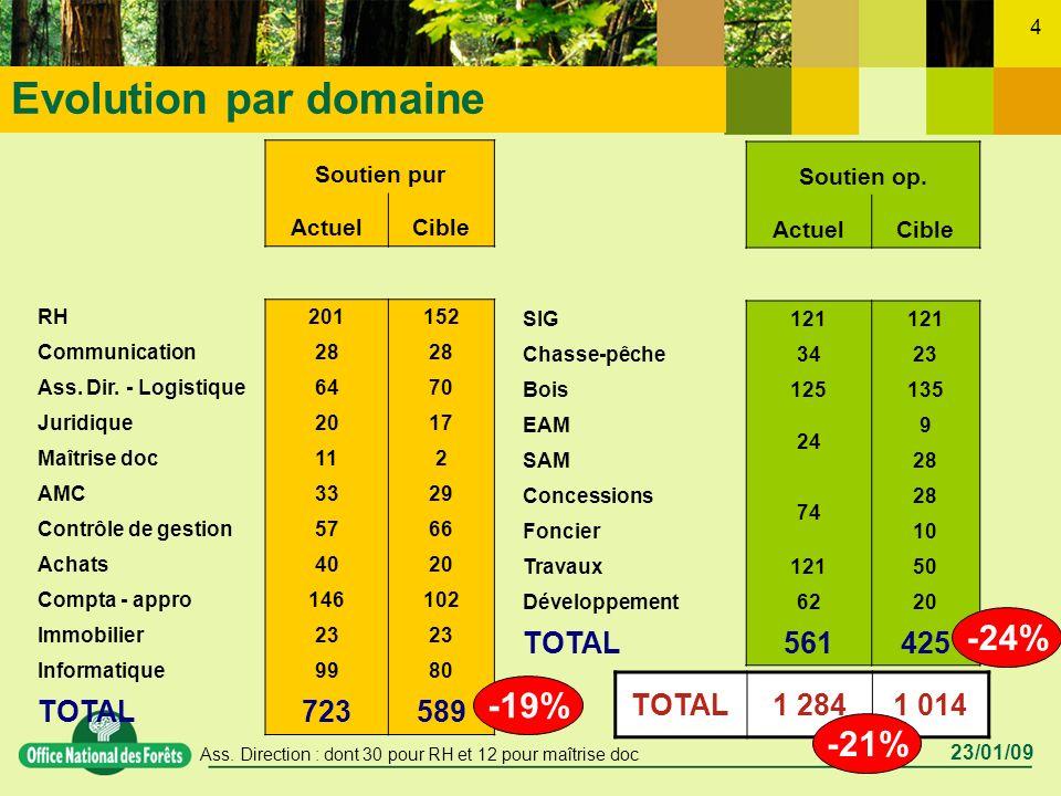 23/01/09 4 Evolution par domaine Soutien pur ActuelCible RH201152 Communication28 Ass.