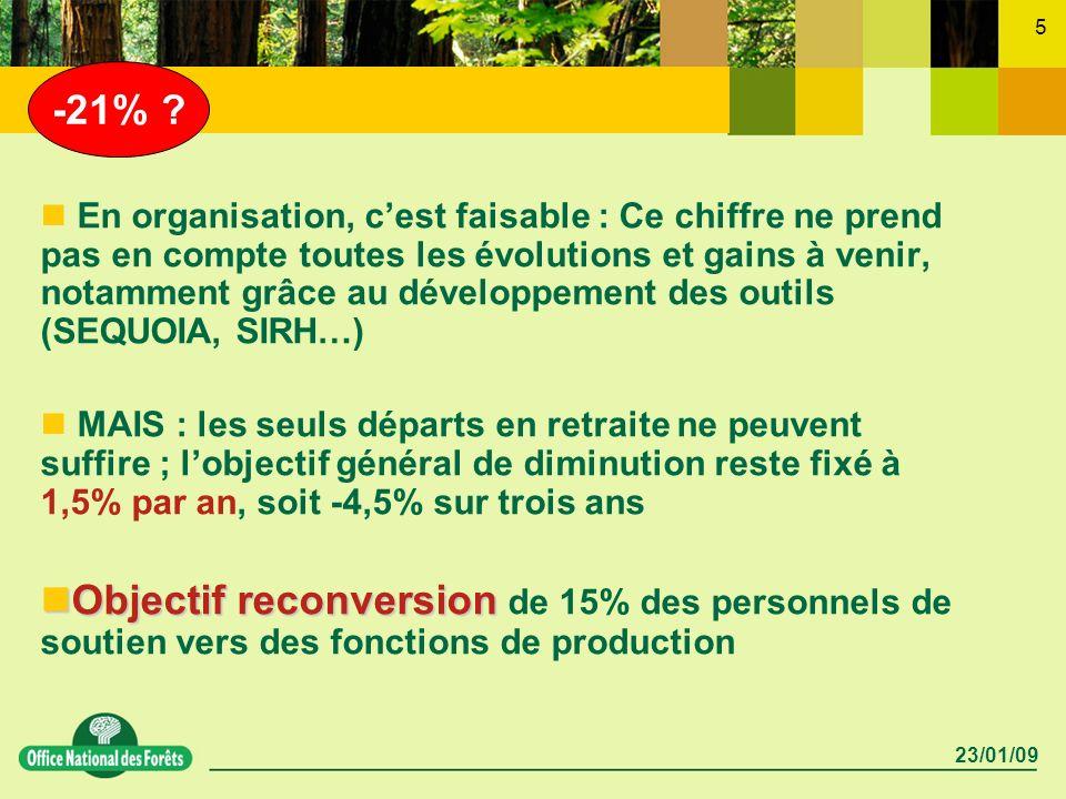 23/01/09 5 En organisation, cest faisable : Ce chiffre ne prend pas en compte toutes les évolutions et gains à venir, notamment grâce au développement
