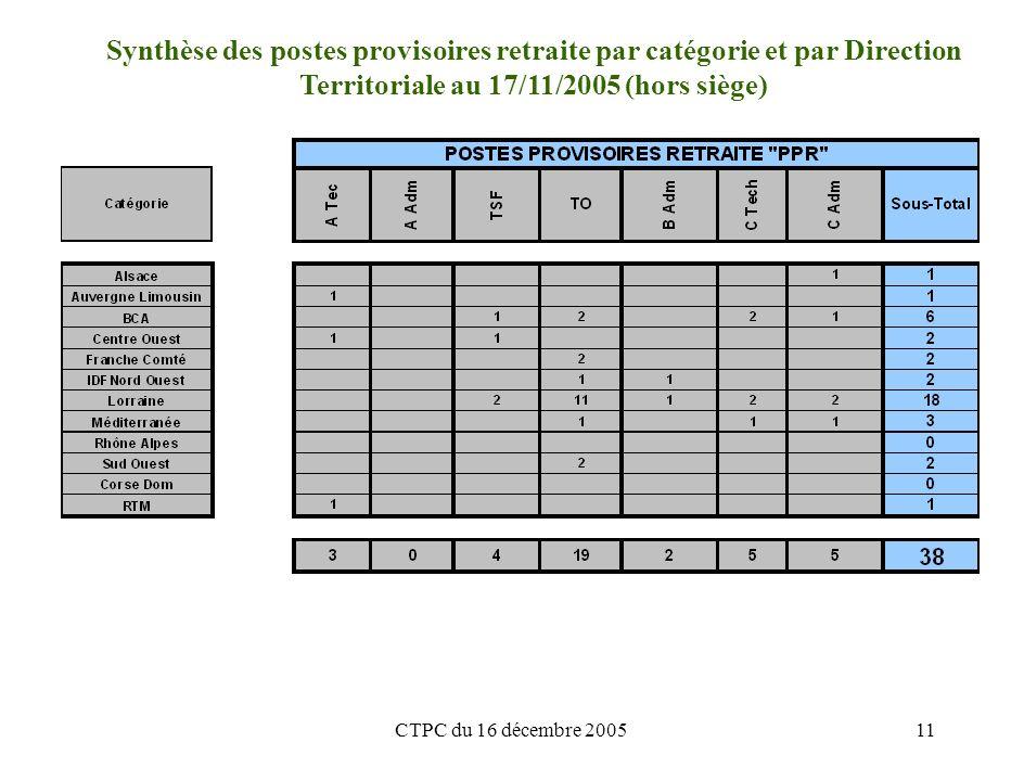 CTPC du 16 décembre 200511 Synthèse des postes provisoires retraite par catégorie et par Direction Territoriale au 17/11/2005 (hors siège)