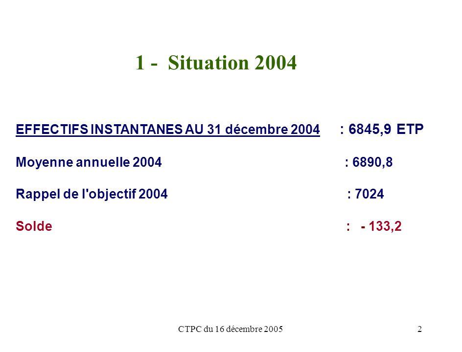 CTPC du 16 décembre 20052 1 - Situation 2004 EFFECTIFS INSTANTANES AU 31 décembre 2004 : 6845,9 ETP Moyenne annuelle 2004 : 6890,8 Rappel de l objectif 2004 : 7024 Solde : - 133,2