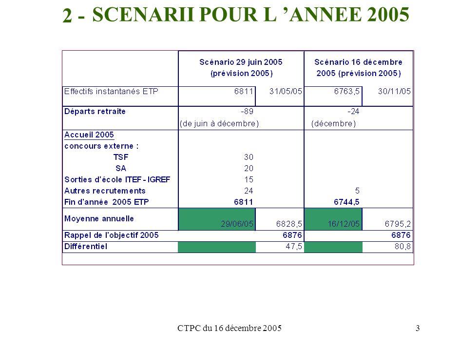 CTPC du 16 décembre 20053 SCENARII POUR L ANNEE 2005 2 -