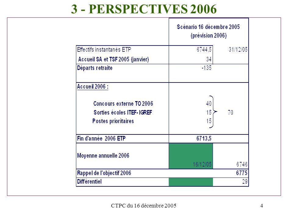 CTPC du 16 décembre 20054 3 - PERSPECTIVES 2006