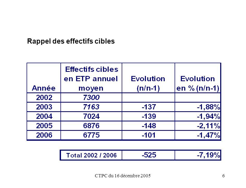 CTPC du 16 décembre 20056 Rappel des effectifs cibles