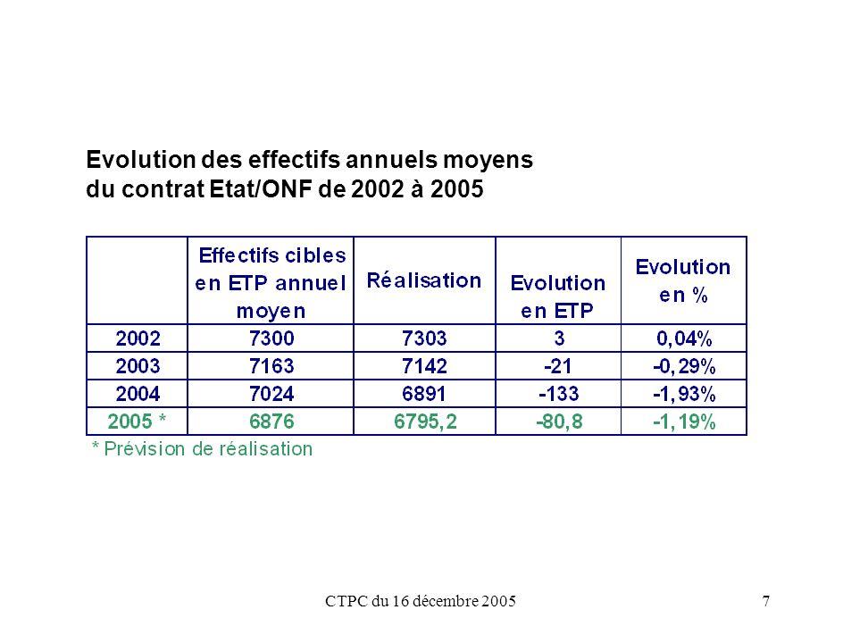 CTPC du 16 décembre 20058 Evolution des effectifs (en ETP) par catégorie de 1999 à 2004