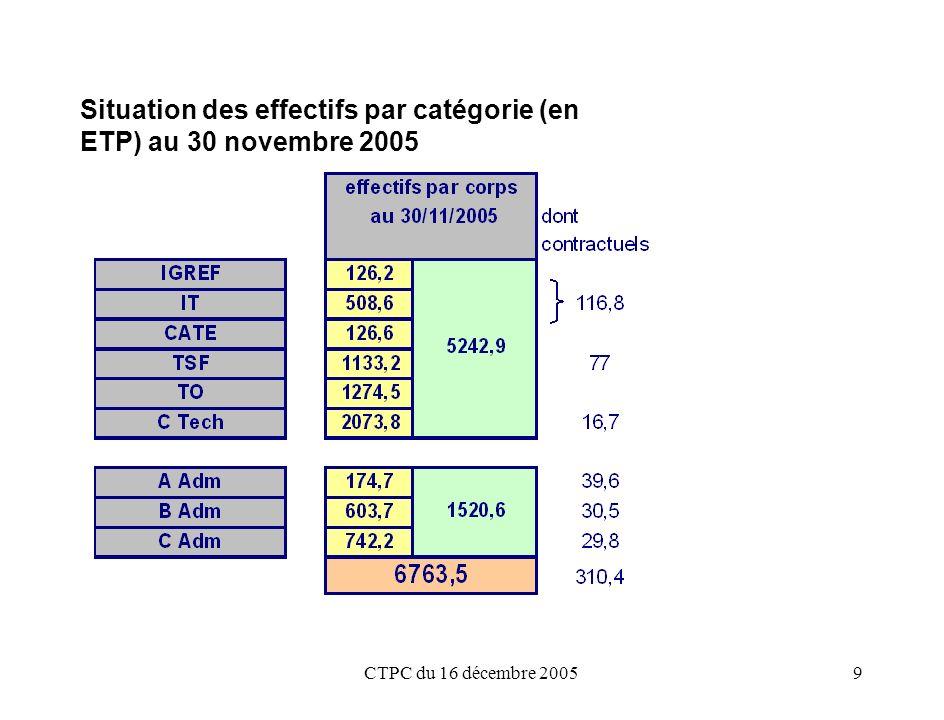 CTPC du 16 décembre 20059 Situation des effectifs par catégorie (en ETP) au 30 novembre 2005