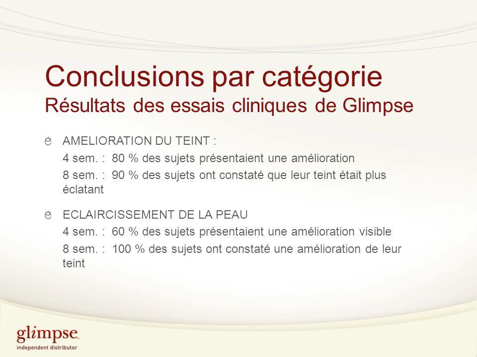 Conclusions par catégorie Résultats des essais cliniques de Glimpse AMELIORATION DU TEINT : 4 sem.