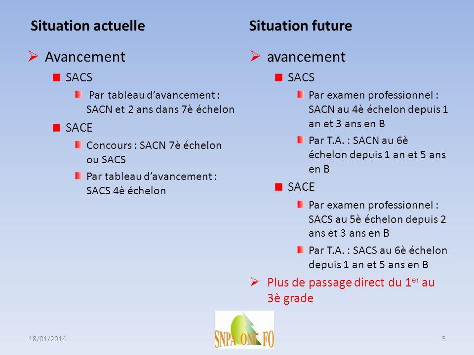 Situation actuelle Avancement SACS Par tableau davancement : SACN et 2 ans dans 7è échelon SACE Concours : SACN 7è échelon ou SACS Par tableau davance