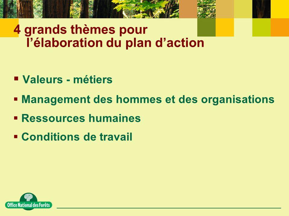 4 grands thèmes pour lélaboration du plan daction Valeurs - métiers Management des hommes et des organisations Ressources humaines Conditions de travail