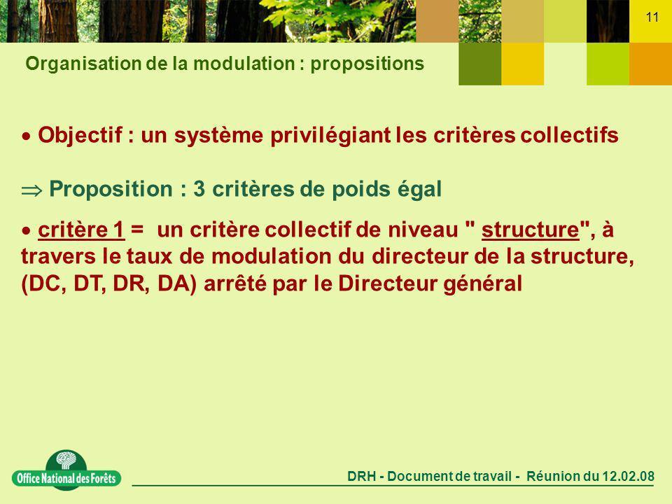 DRH - Document de travail - Réunion du 12.02.08 11 Objectif : un système privilégiant les critères collectifs Proposition : 3 critères de poids égal critère 1 = un critère collectif de niveau structure , à travers le taux de modulation du directeur de la structure, (DC, DT, DR, DA) arrêté par le Directeur général Organisation de la modulation : propositions