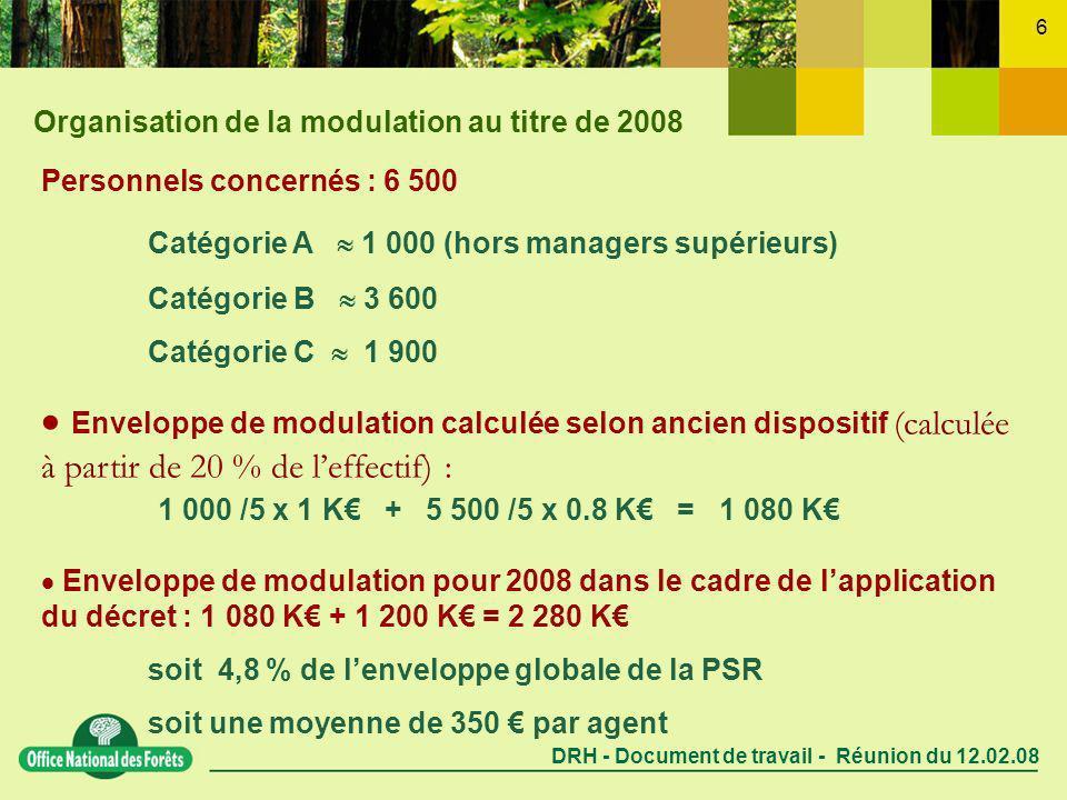 DRH - Document de travail - Réunion du 12.02.08 6 Personnels concernés : 6 500 Catégorie A 1 000 (hors managers supérieurs) Catégorie B 3 600 Catégorie C 1 900 Enveloppe de modulation calculée selon ancien dispositif (calculée à partir de 20 % de leffectif) : 1 000 /5 x 1 K + 5 500 /5 x 0.8 K = 1 080 K Enveloppe de modulation pour 2008 dans le cadre de lapplication du décret : 1 080 K + 1 200 K = 2 280 K soit 4,8 % de lenveloppe globale de la PSR soit une moyenne de 350 par agent Organisation de la modulation au titre de 2008
