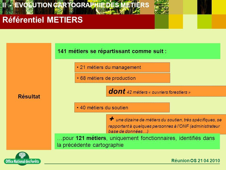 Réunion OS 21 04 2010 Résultat 141 métiers se répartissant comme suit : 21 métiers du management + une dizaine de métiers du soutien, très spécifiques