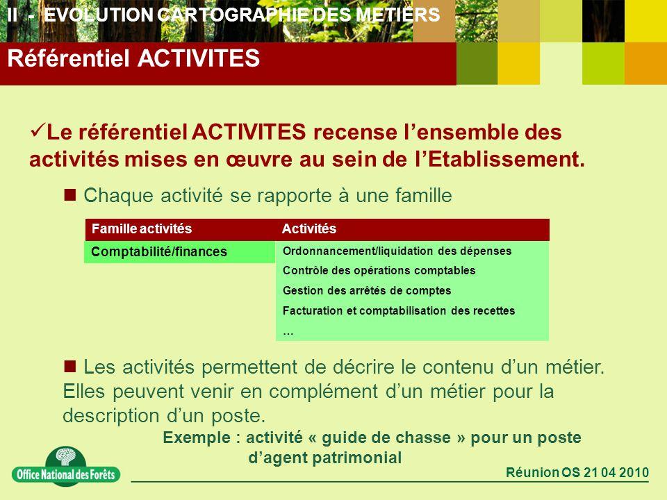 Réunion OS 21 04 2010 II - EVOLUTION CARTOGRAPHIE DES METIERS Le référentiel ACTIVITES recense lensemble des activités mises en œuvre au sein de lEtab