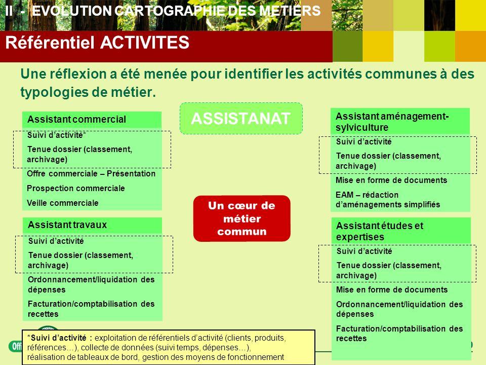 Réunion OS 21 04 2010 Une réflexion a été menée pour identifier les activités communes à des typologies de métier. ASSISTANAT Assistant aménagement- s