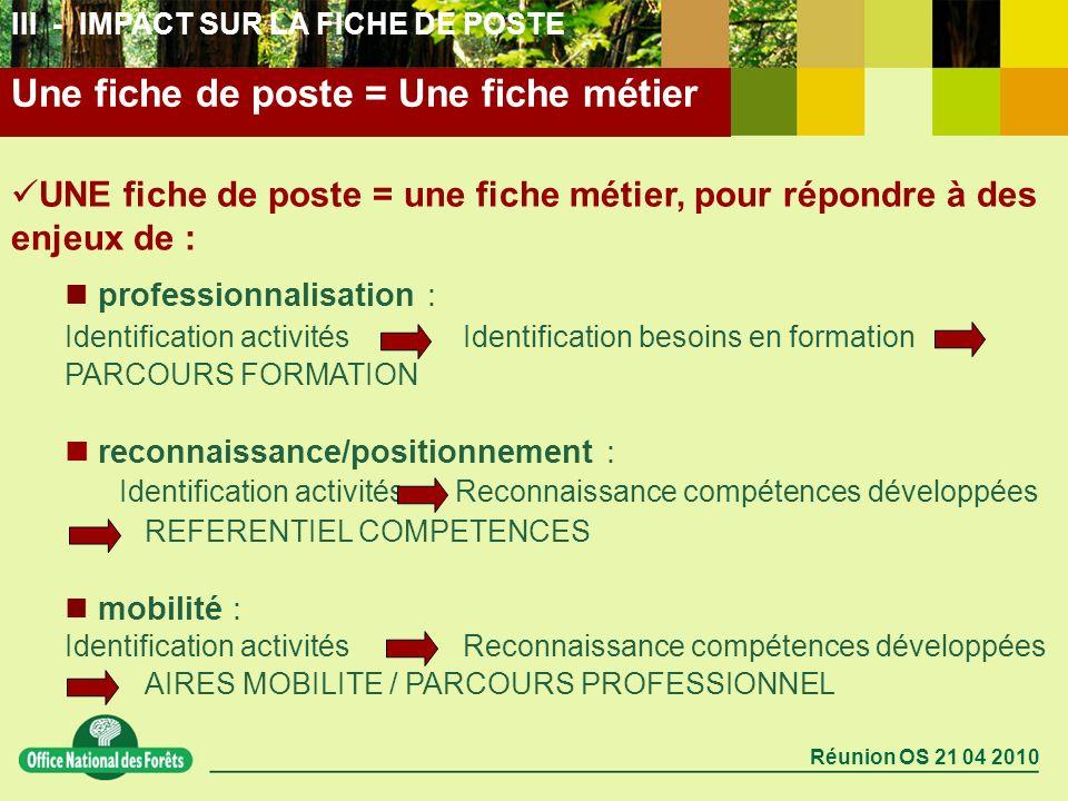 Réunion OS 21 04 2010 Une fiche de poste = Une fiche métier III - IMPACT SUR LA FICHE DE POSTE UNE fiche de poste = une fiche métier, pour répondre à