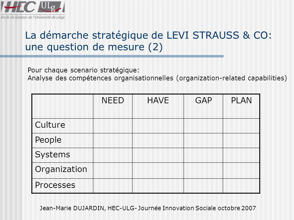 Jean-Marie DUJARDIN, HEC-ULG- Journée Innovation Sociale octobre 2007 La démarche stratégique de LEVI STRAUSS & CO: une question de mesure (2) NEEDHAV