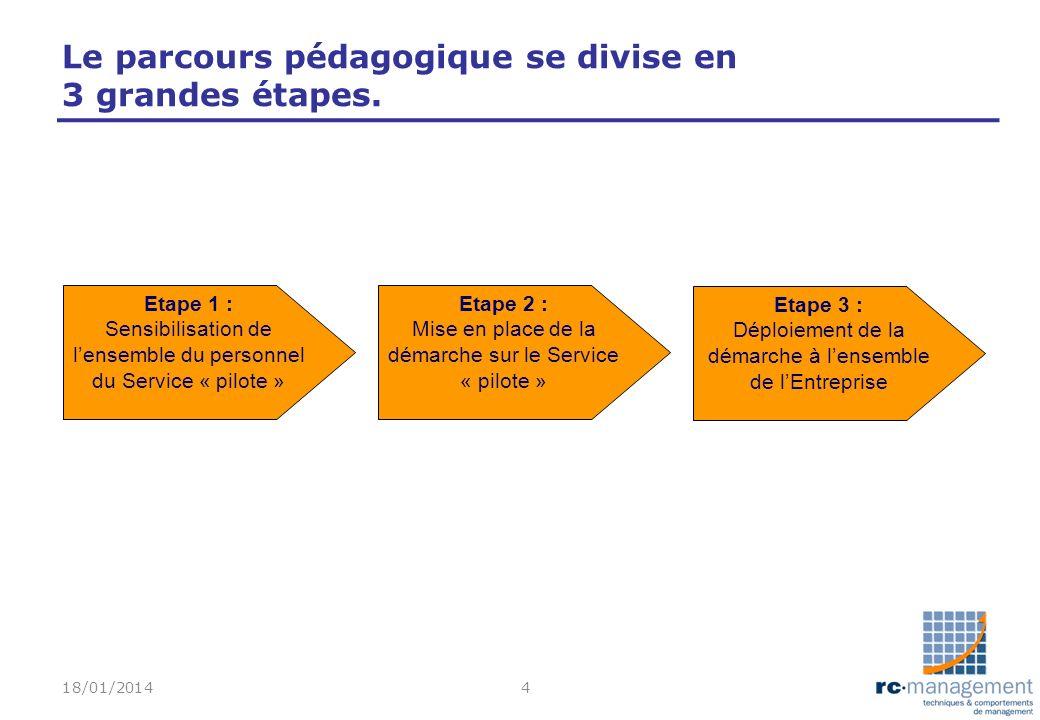 Le parcours pédagogique se divise en 3 grandes étapes. 18/01/20144 Etape 1 : Sensibilisation de lensemble du personnel du Service « pilote » Etape 2 :