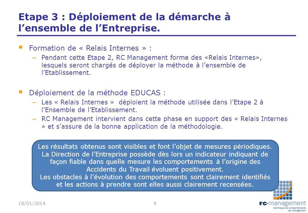 Etape 3 : Déploiement de la démarche à lensemble de lEntreprise. Formation de « Relais Internes » : – Pendant cette Etape 2, RC Management forme des «