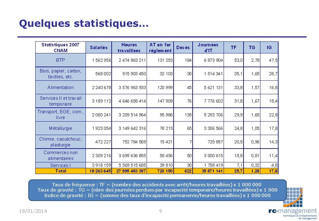 Quelques statistiques… 18/01/20149 Taux de fréquence : TF = (nombre des accidents avec arrêt/heures travaillées) x 1 000 000 Taux de gravité : TG = (n