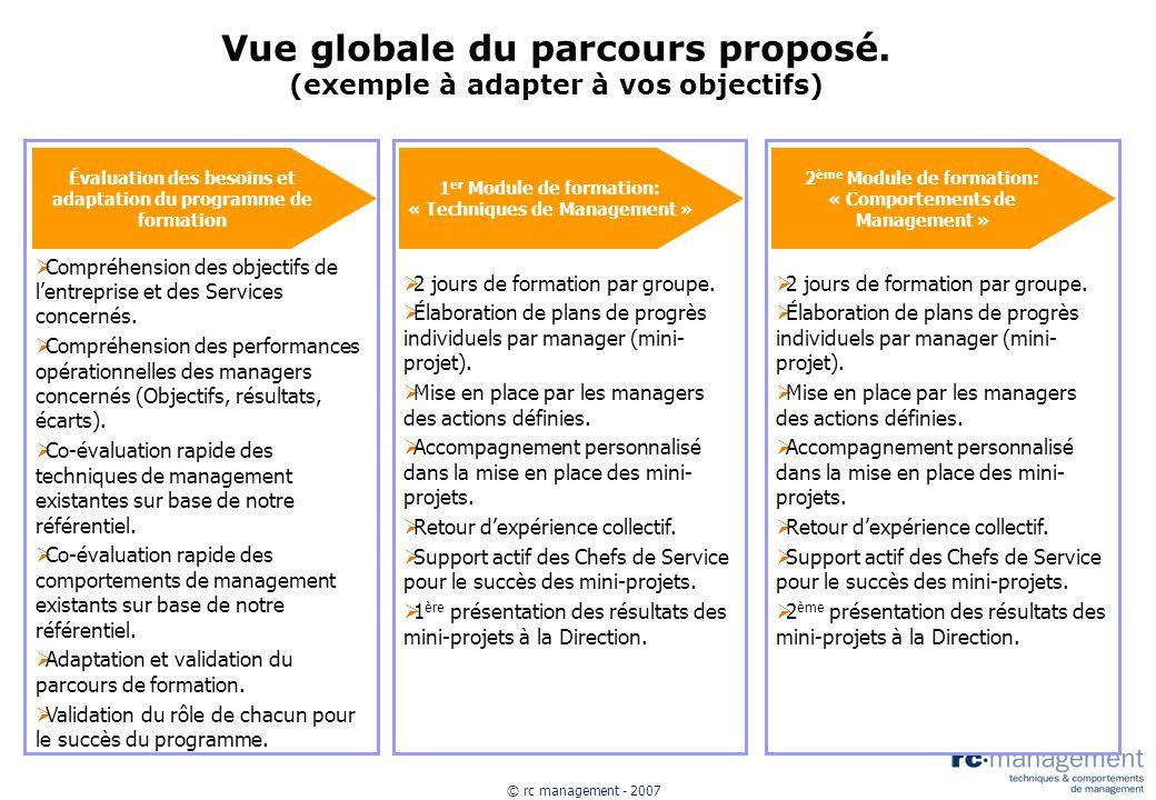 © rc management - 2007 Vue globale du parcours proposé. (exemple à adapter à vos objectifs) Évaluation des besoins et adaptation du programme de forma