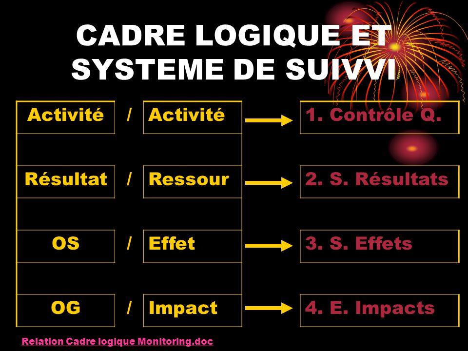 MODELE DE CADRE LOGIQUE POUR BENIN Description sommaire du P Impact/ Effet IndicSourceSuppos OG01 OS03 Résul03 Activ04Ressources