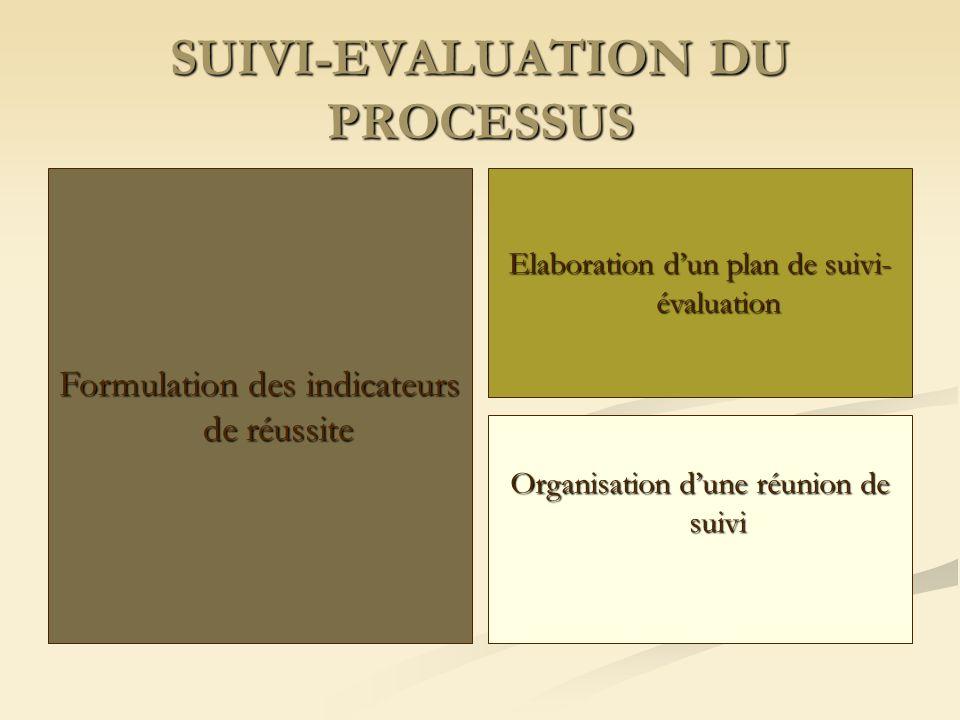 PLANIFICATION Plan dexécution trimestriel Plan dactions triennal Plan dopération annuel (POA)