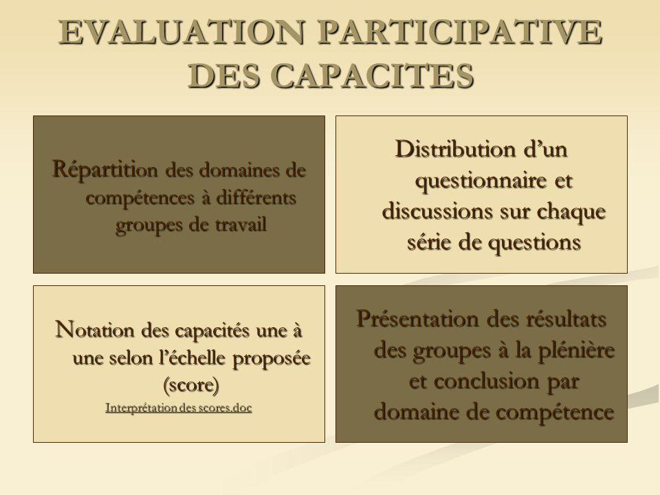 EXPLORATION DES DOMAINES DE COMPETENCE La méthodologie PPRC propose 7 domaines de compétence : 1. G estion de Ressources Humaines 2. G estion des Ress