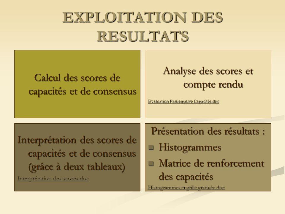EVALUATION PARTICIPATIVE DES CAPACITES Répartiti on des domaines de compétences à différents groupes de travail Distribution dun questionnaire et disc