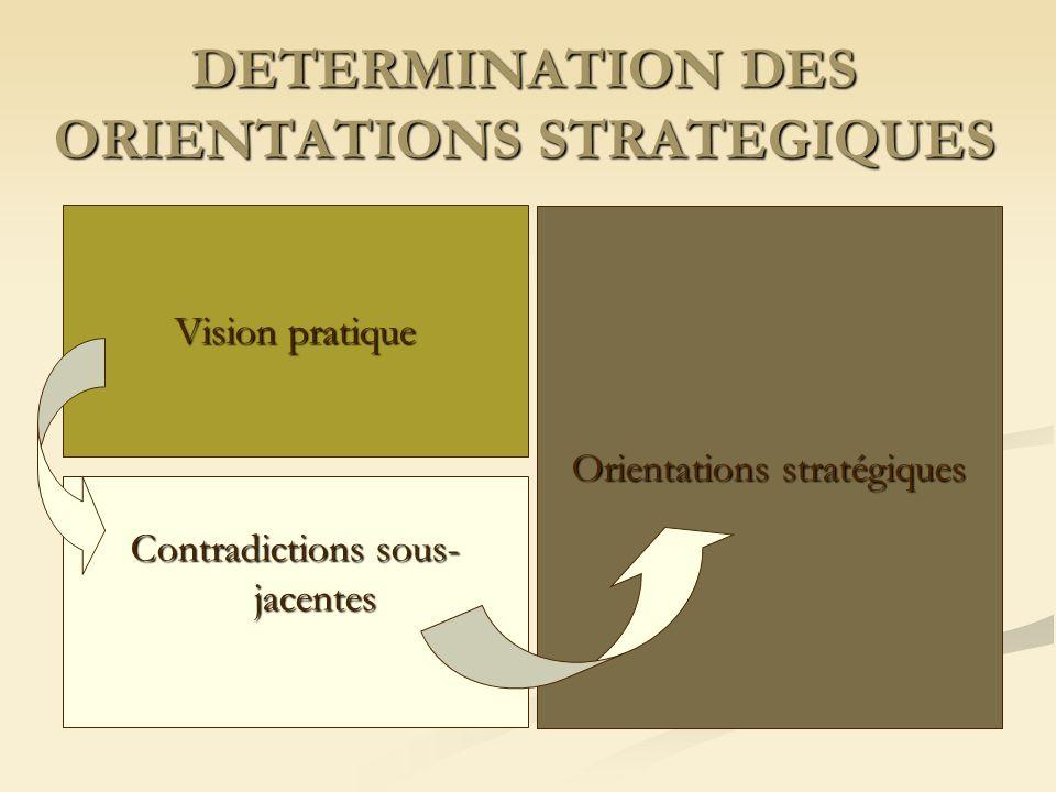 DETERMINATION DES ORIENTATIONS STRATEGIQUES Orientations stratégiques Vision pratique Contradictions sous- jacentes