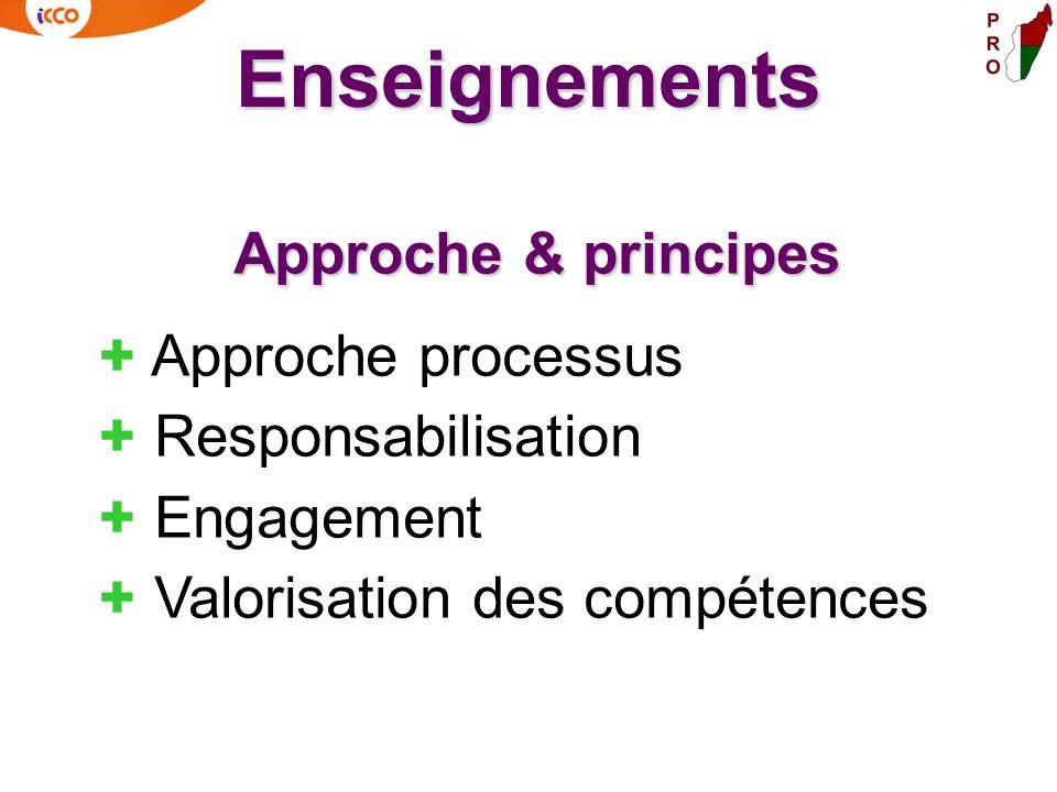 Enseignements Approche & principes + Approche processus + Responsabilisation + Engagement + Valorisation des compétences