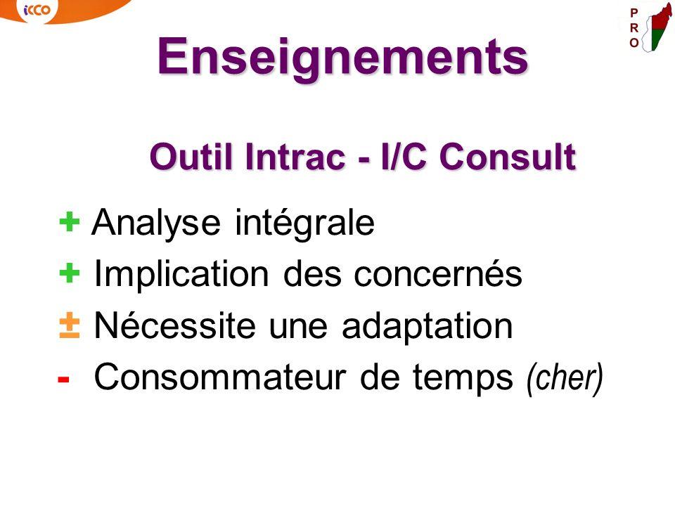 Enseignements Outil Intrac - I/C Consult + Analyse intégrale + Implication des concernés ± Nécessite une adaptation - Consommateur de temps (cher)
