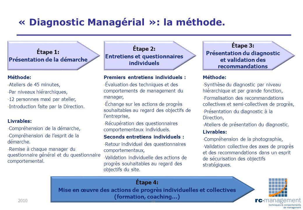 « Diagnostic Managérial »: la méthode. Étape 1: Présentation de la démarche Étape 2: Entretiens et questionnaires individuels Étape 3: Présentation du