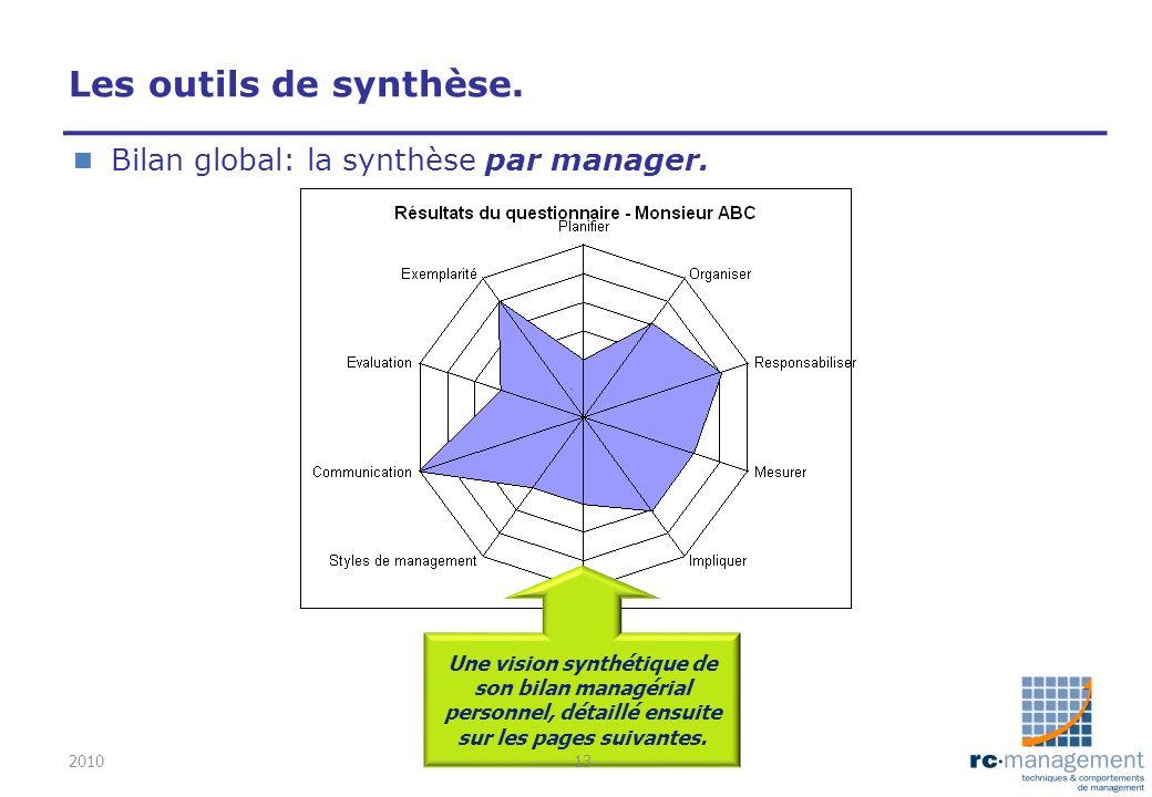 Les outils de synthèse. n Bilan global: la synthèse par manager. Une vision synthétique de son bilan managérial personnel, détaillé ensuite sur les pa