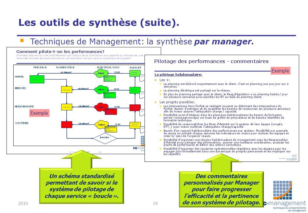 Les outils de synthèse (suite). Techniques de Management: la synthèse par manager. Exemple Un schéma standardisé permettant de savoir si le système de