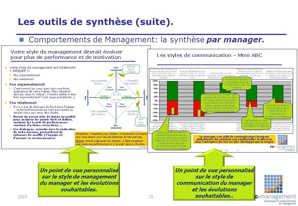 Les outils de synthèse (suite). n Comportements de Management: la synthèse par manager. Un point de vue personnalisé sur le style de management du man