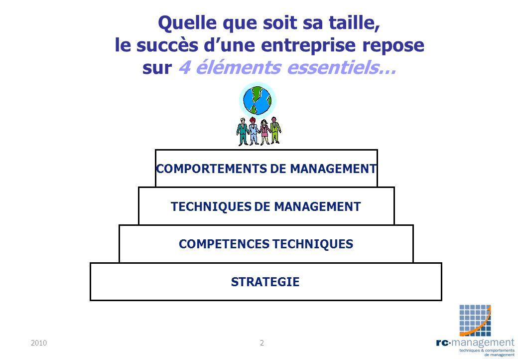 Quelle que soit sa taille, le succès dune entreprise repose sur 4 éléments essentiels… STRATEGIE COMPETENCES TECHNIQUES TECHNIQUES DE MANAGEMENT COMPO