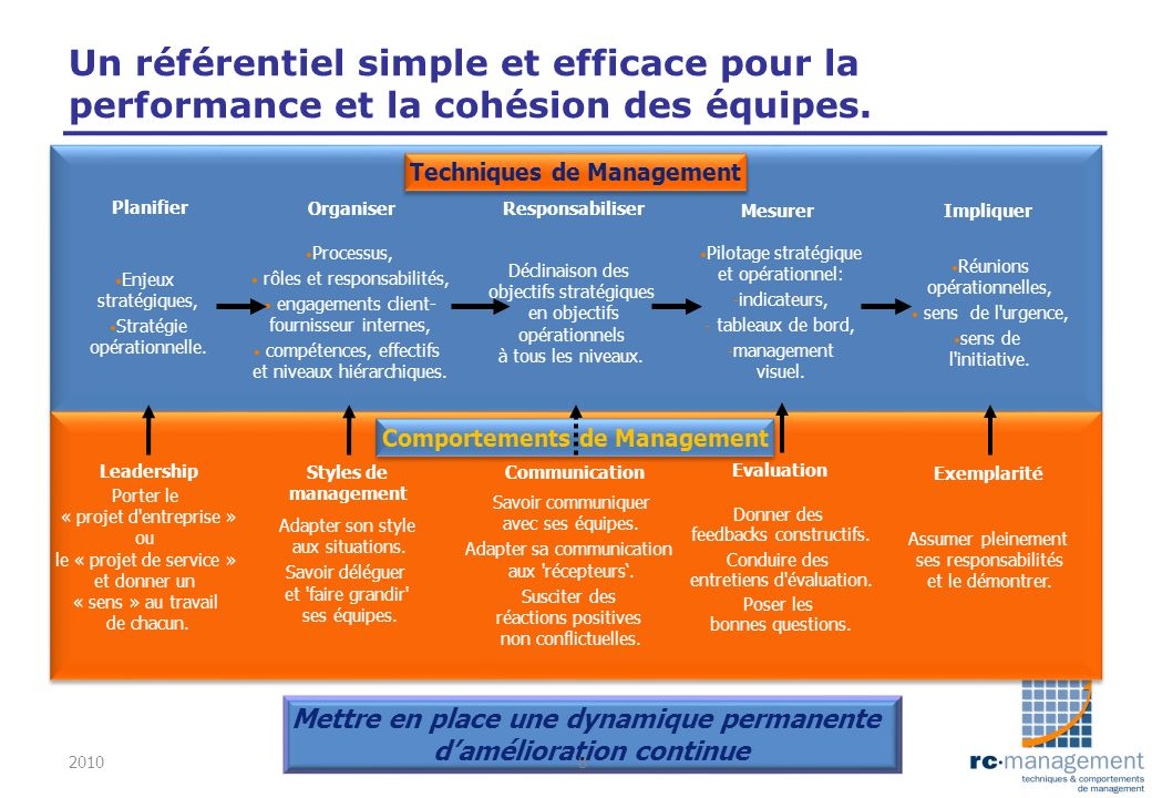 Enjeux stratégiques, Stratégie opérationnelle. Processus, rôles et responsabilités, engagements client- fournisseur internes, compétences, effectifs e