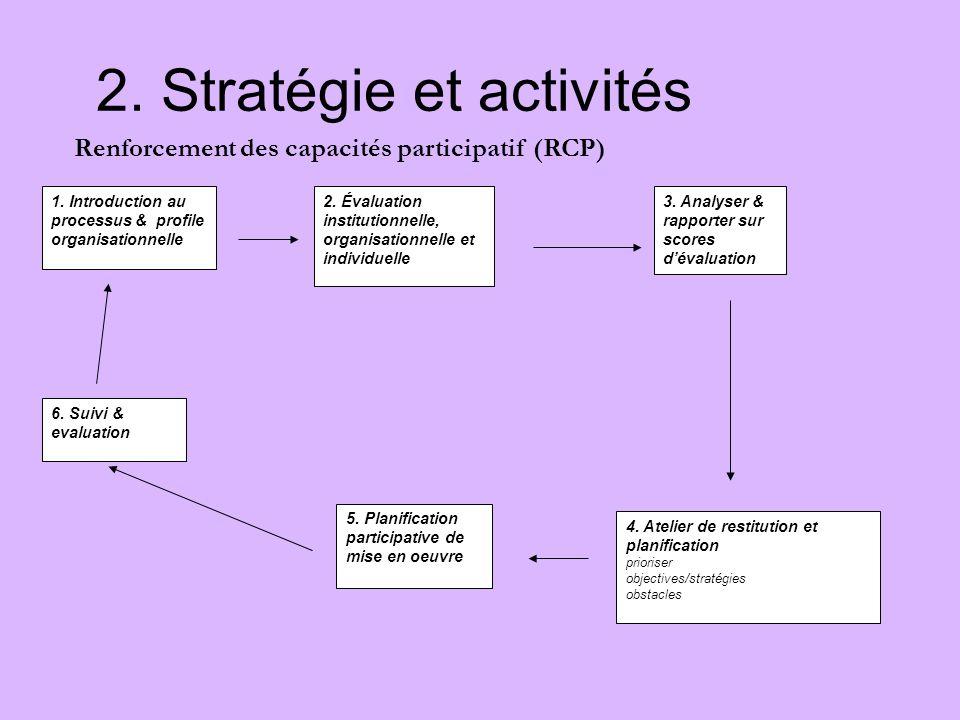 2. Stratégie et activités 1. Introduction au processus & profile organisationnelle 2. Évaluation institutionnelle, organisationnelle et individuelle 3