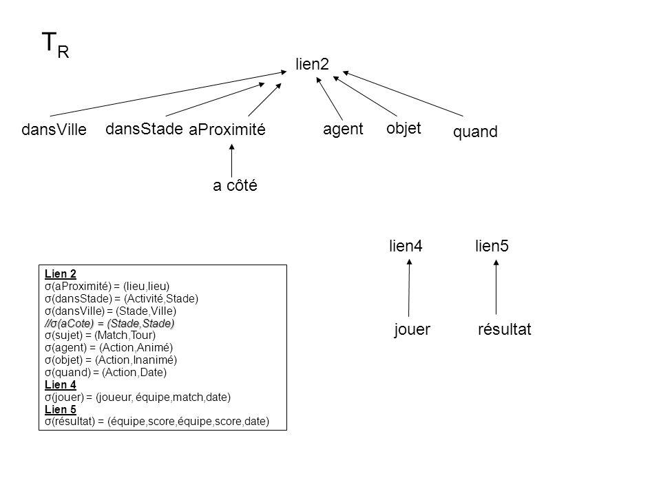 lien2 aProximité objet agent a côté dansVille dansStade lien5 jouerrésultat TRTR Lien 2 σ(aProximité) = (lieu,lieu) σ(dansStade) = (Activité,Stade) σ(dansVille) = (Stade,Ville) //σ(aCote) = (Stade,Stade) σ(sujet) = (Match,Tour) σ(agent) = (Action,Animé) σ(objet) = (Action,Inanimé) σ(quand) = (Action,Date) Lien 4 σ(jouer) = (joueur, équipe,match,date) Lien 5 σ(résultat) = (équipe,score,équipe,score,date) quand lien4